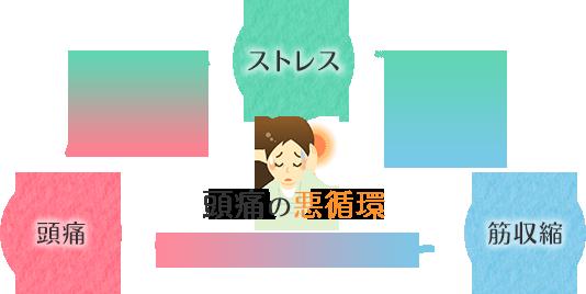 太田市くじらい接骨院が改善する頭痛の悪循環